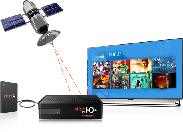 Dishtv Announce Dishflix Movie Streaming Service And