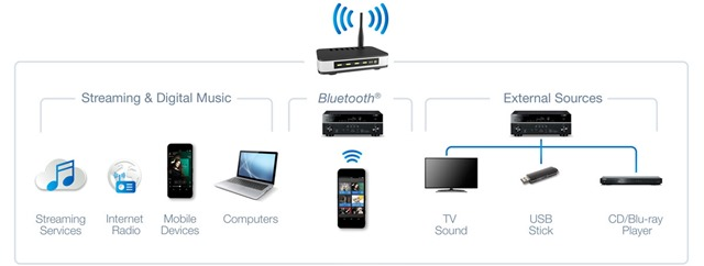 Yamaha enter multiroom audio devices market with musiccast for Yamaha multi room receiver