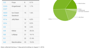 android-version-share-august-3-2016