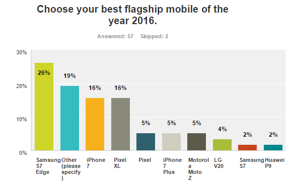 Top 3 Mobiles